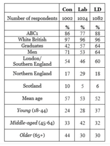 Profiel van de Britse partijleden door het ERSC.