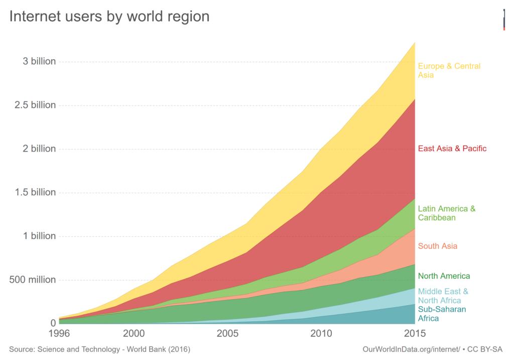 Internet users by world region