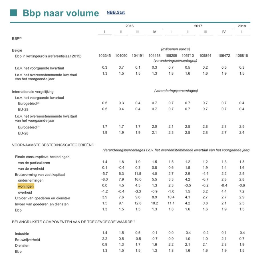 Figuur 5: BBP naar volume (NBB)