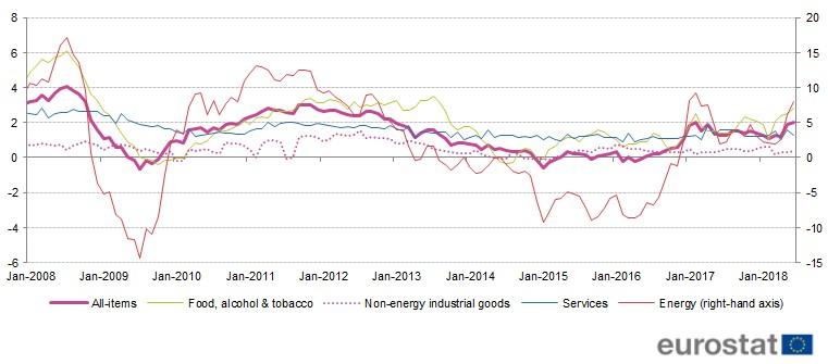Figuur 2: inflatie in de EU (Eurostat)
