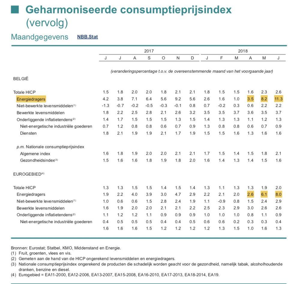 Figuur 4: Geharmoniseerde consumptieprijsindex (NBB)