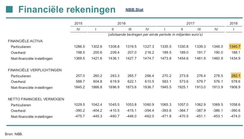Figuur 5: NBB financiele rekeningen