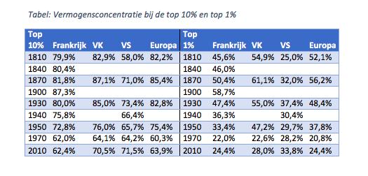 Tabel ongelijkheid