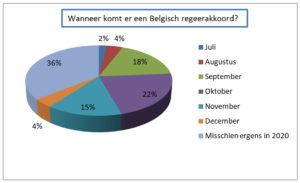 Wanneer komt er een Belgisch regeerakkoord?