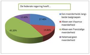 Een Vlaamse meerderheid in belgië?