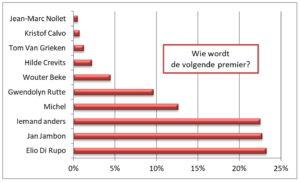 Wie wordt premier in België
